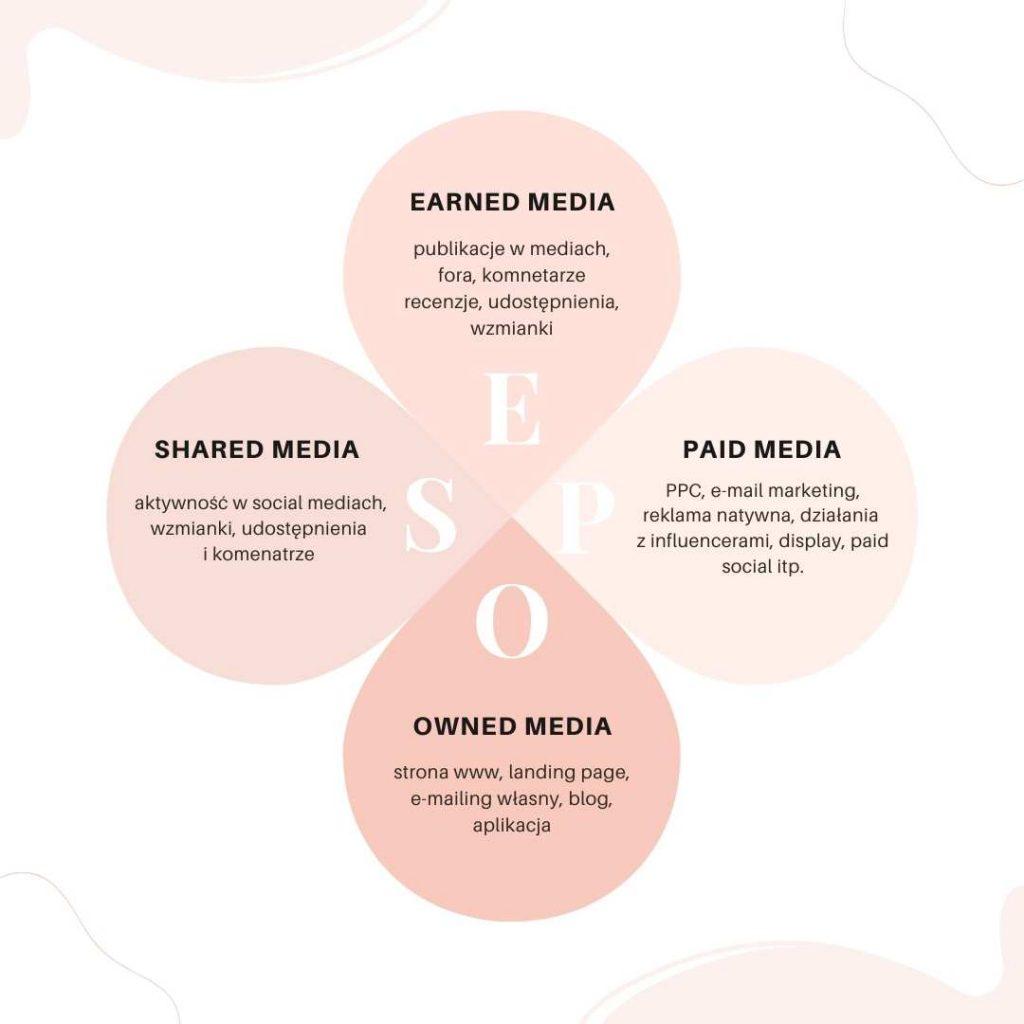 Promocja-marki-w-mediach-spolecznosciowych
